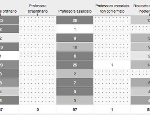 Distribution of professors and researchers by scientific sector