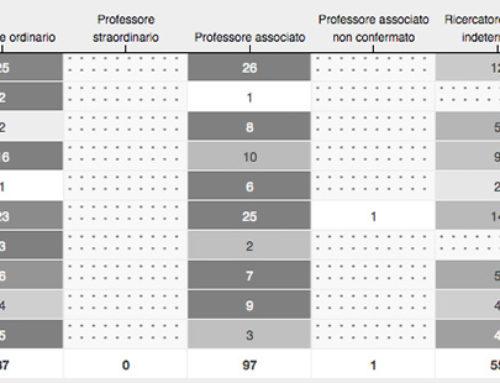 Distribuzione per settore scientifico disciplinare di docenti e ricercatori